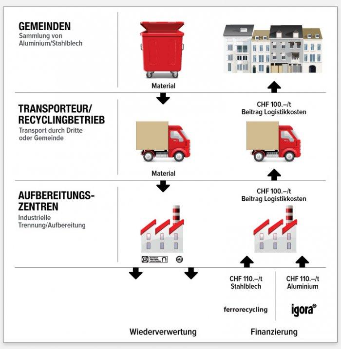 Logistik-Entschädigung - Als Gemeinde - Stahlblech Sammlung - Ferro ...